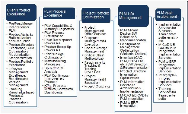 Plm Services Pristinesol
